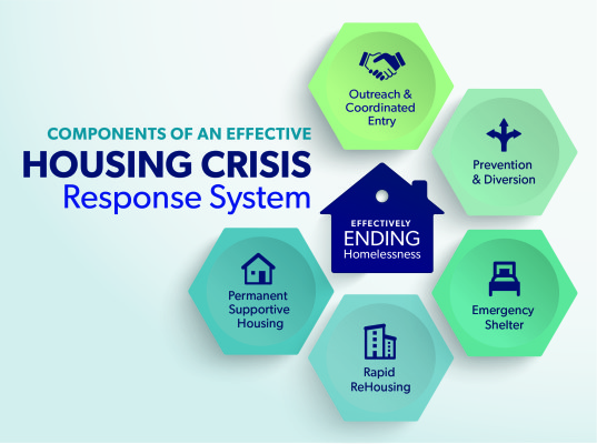 Components of an Effective Housing Crisis Response System2-01